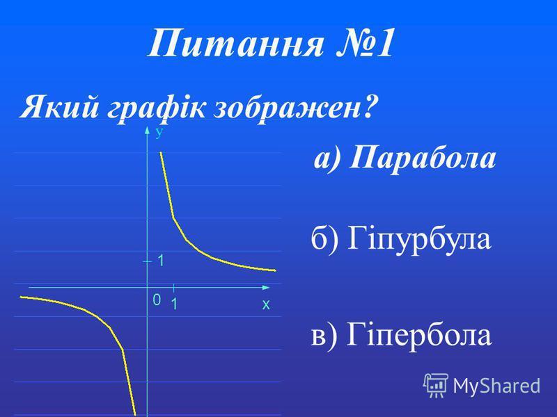Питання1 Який графік зображен? 0 1 1 x y а) Парабола б) Гіпурбула в) Гіпербола