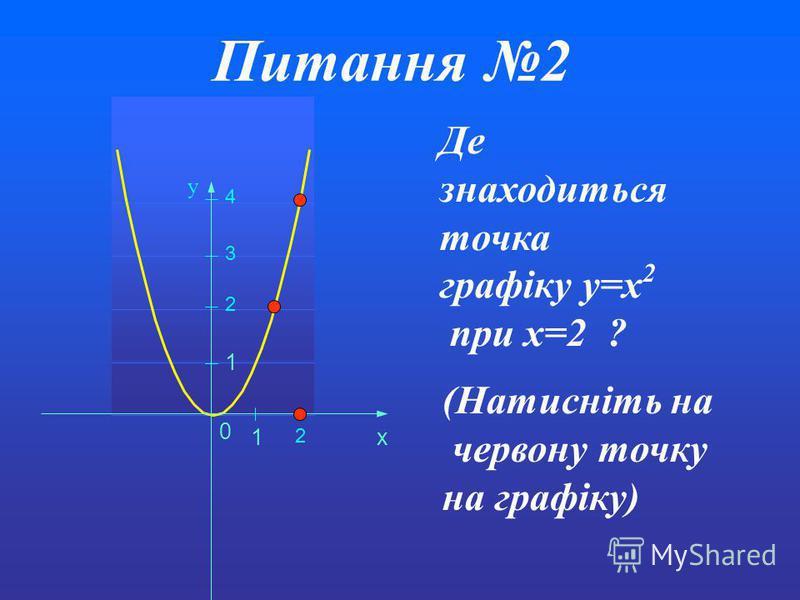 Питання2 0 1 1 x y Де знаходиться точка графіку y=x 2 при x=2 ? 2 3 4 2 (Натисніть на червону точку на графіку)