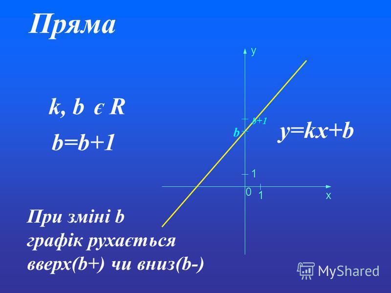 Пряма y=kx+b k, b є R 0 1 1 x y b b=b+1 b+1 При зміні b графік рухається вверх(b+) чи вниз(b-)
