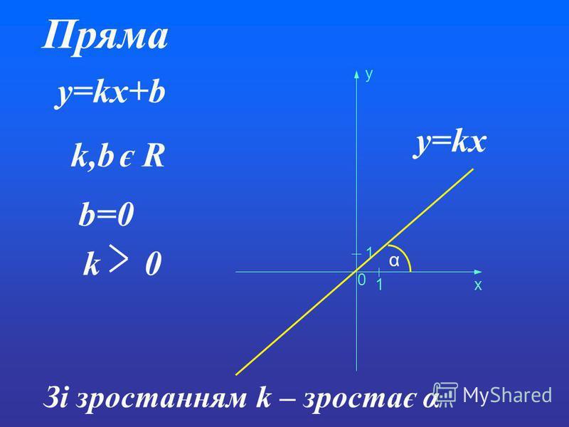 Пряма y=kx+b k,b є R b=0 0 1 1 x y k 0 α Зі зростанням k – зростає α y=kx