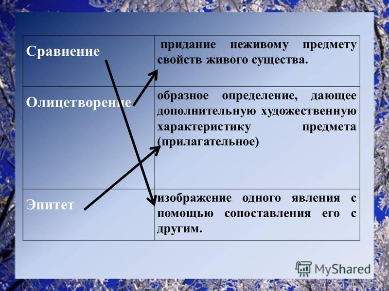Сравнение придание неживому предмету свойств живого существа. Олицетворение образное определение, дающее дополнительную художественную характеристику предмета (прилагательное) Эпитет изображение одного явления с помощью сопоставления его с другим.