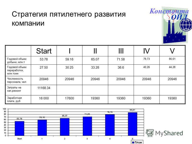 Стратегия пятилетнего развития компании StartIIIIIIIVV Годовой объем добычи, млн.т 53.7859.1665.0771.58 78,7386,61 Годовой объем переработки, млн.тонн 27.5030.2533.2836.6 40,2644,28 Численность персонала, чел 20946 Затраты на кап.ремонт 11168.34 Зара