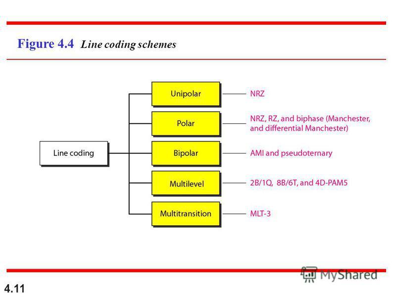 4.11 Figure 4.4 Line coding schemes