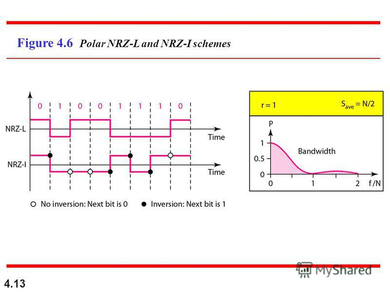 4.13 Figure 4.6 Polar NRZ-L and NRZ-I schemes