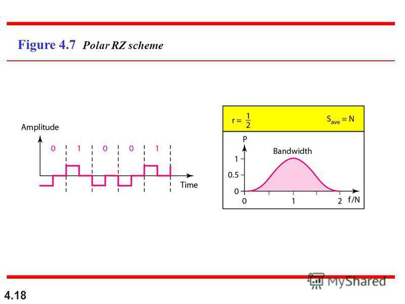 4.18 Figure 4.7 Polar RZ scheme