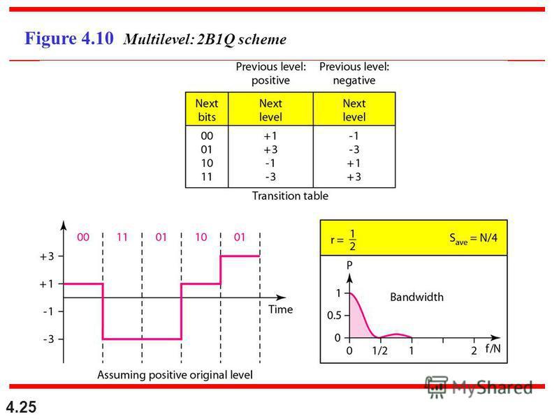 4.25 Figure 4.10 Multilevel: 2B1Q scheme
