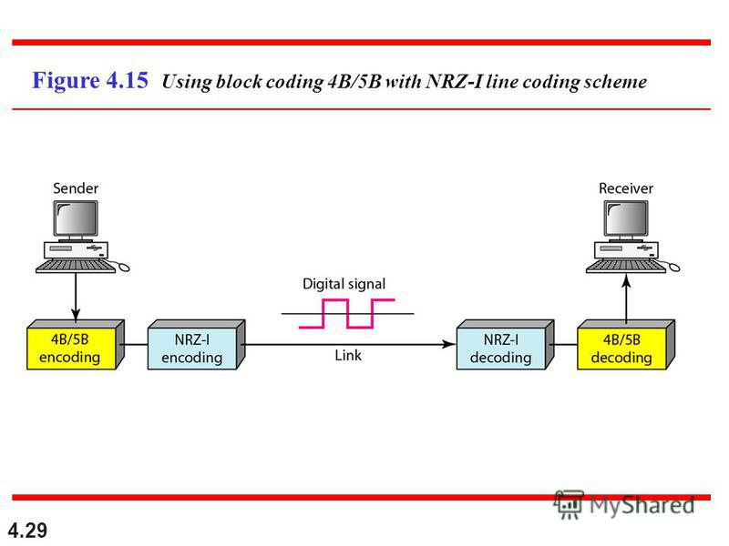 4.29 Figure 4.15 Using block coding 4B/5B with NRZ-I line coding scheme