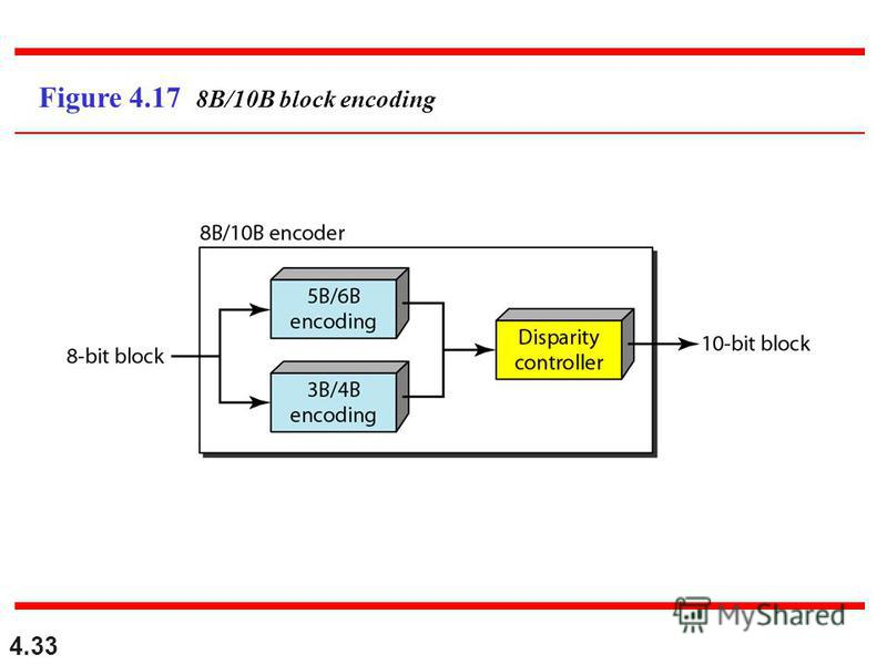 4.33 Figure 4.17 8B/10B block encoding