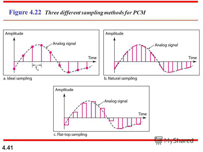 4.41 Figure 4.22 Three different sampling methods for PCM