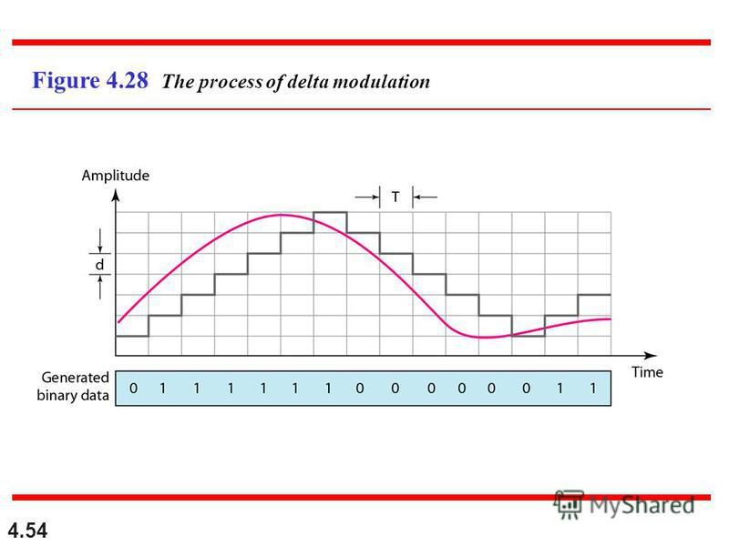 4.54 Figure 4.28 The process of delta modulation