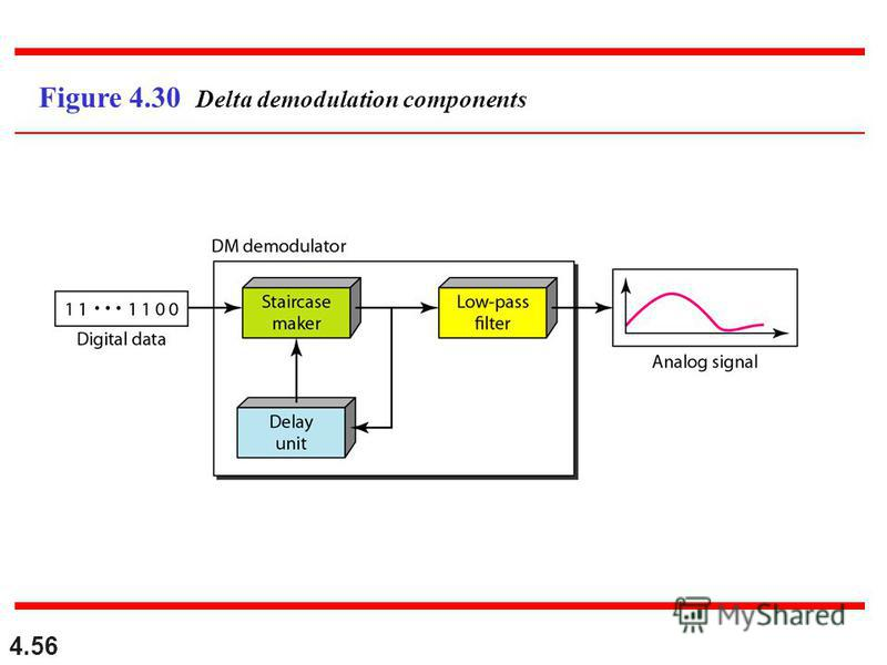4.56 Figure 4.30 Delta demodulation components