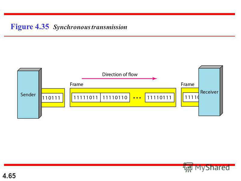 4.65 Figure 4.35 Synchronous transmission
