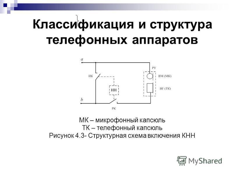 Классификация и структура телефонных аппаратов МК – микрофонный капсюль ТК – телефонный капсюль Рисунок 4.3- Структурная схема включения КНН