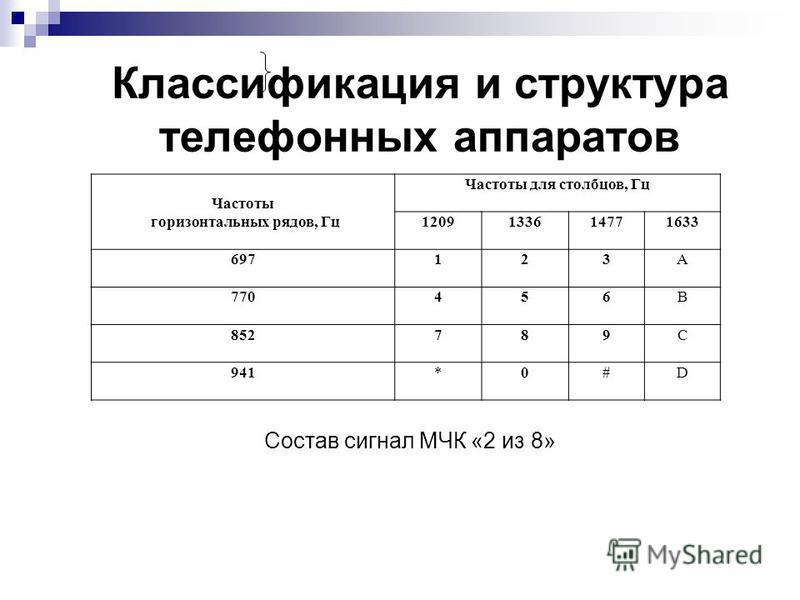 Классификация и структура телефонных аппаратов Частоты горизонтальных рядов, Гц Частоты для столбцов, Гц 1209133614771633 697123A 770456B 852789C 941*0#D Состав сигнал МЧК «2 из 8»