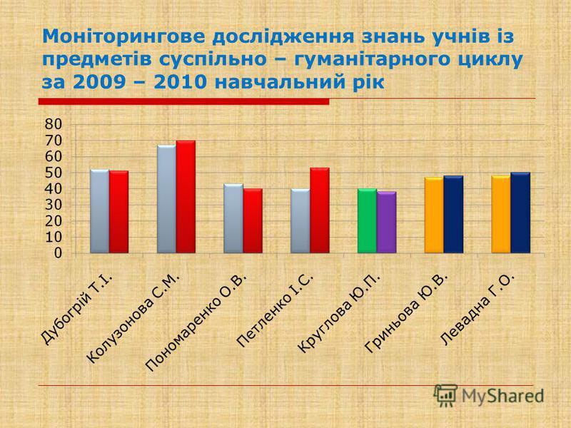 Моніторингове дослідження знань учнів із предметів суспільно – гуманітарного циклу за 2009 – 2010 навчальний рік