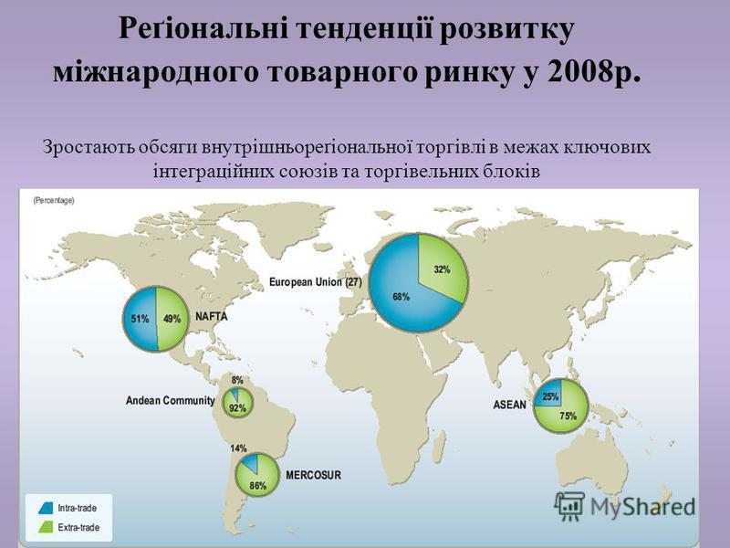 13 Реґіональні тенденції розвитку міжнародного товарного ринку у 2008р. Зростають обсяги внутрішньореґіональної торгівлі в межах ключових інтеграційних союзів та торгівельних блоків