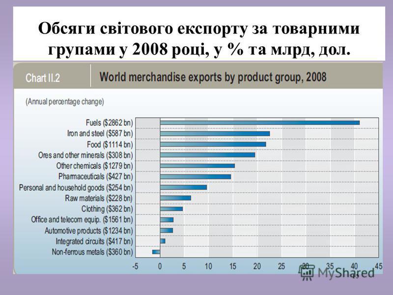 15 Обсяги світового експорту за товарними групами у 2008 році, у % та млрд, дол.