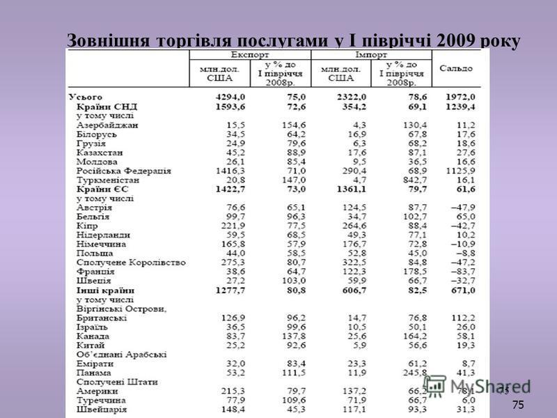 75 Зовнішня торгівля послугами у І півріччі 2009 року 75