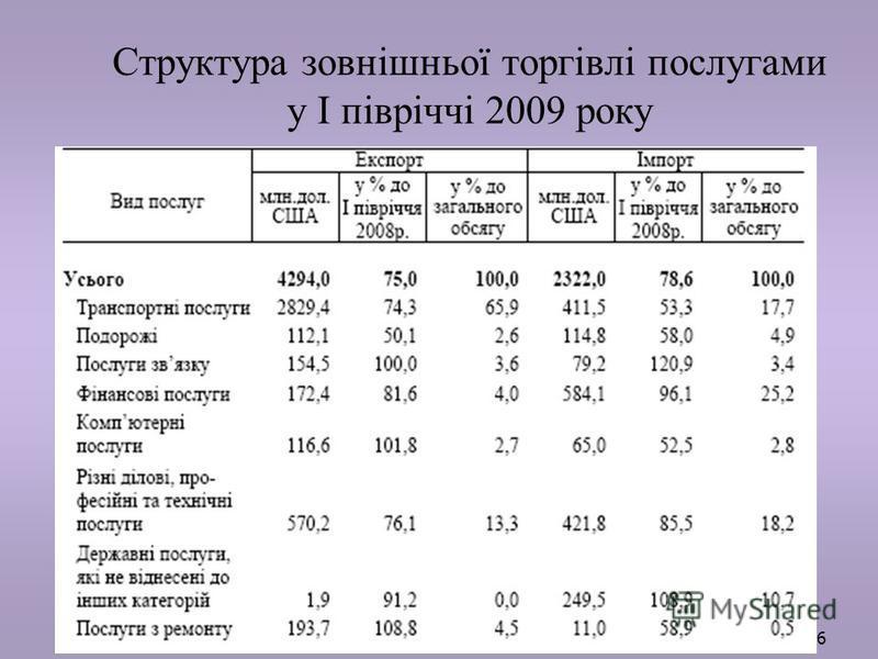 76 Структура зовнішньої торгівлі послугами у І півріччі 2009 року 76