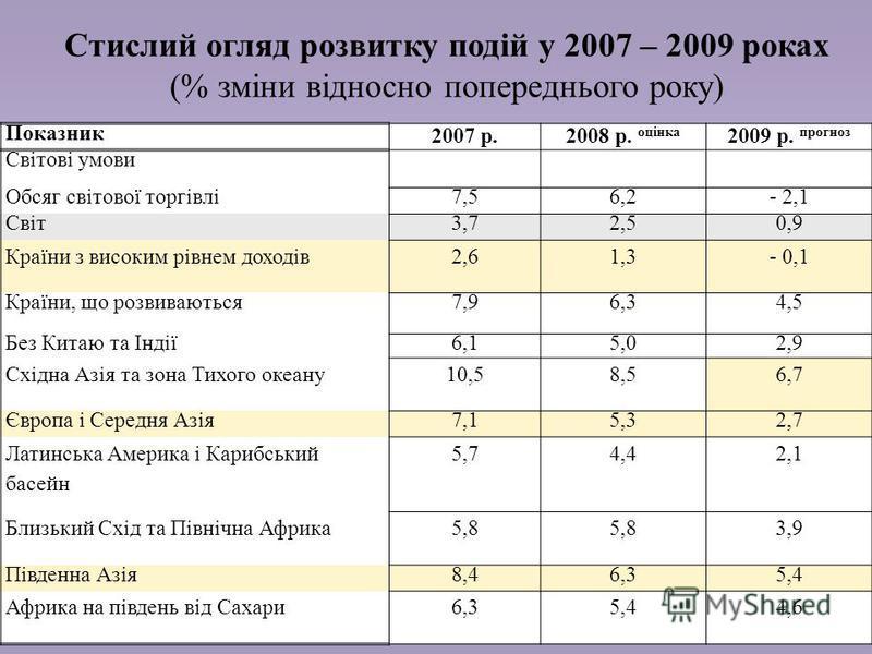 9 Стислий огляд розвитку подій у 2007 – 2009 роках (% зміни відносно попереднього року) Показник 2007 р.2008 р. оцінка 2009 р. прогноз Світові умови Обсяг світової торгівлі7,56,2- 2,1 Світ3,72,50,9 Країни з високим рівнем доходів2,61,3- 0,1 Країни, щ