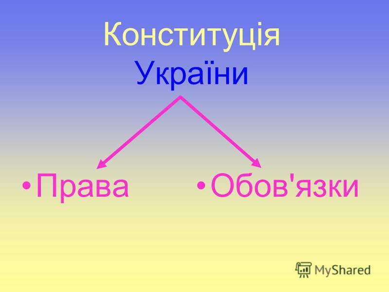 Конституція України ПраваОбов'язки