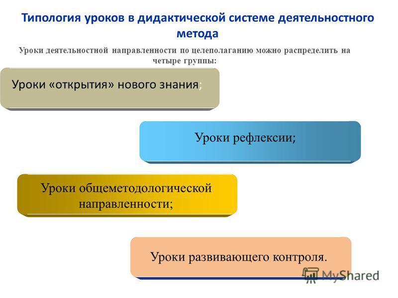 Типология уроков в дидактической системе деятельностного метода Уроки «открытия» нового знания; Уроки рефлексии ; Уроки общеметодологической направленности; Уроки развивающего контроля. Уроки деятельностной направленности по целеполаганию можно распр