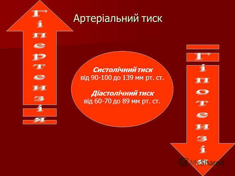 Артеріальний тиск Систолічний тиск від 90-100 до 139 мм рт. ст. Діастолічний тиск від 60-70 до 89 мм рт. ст.