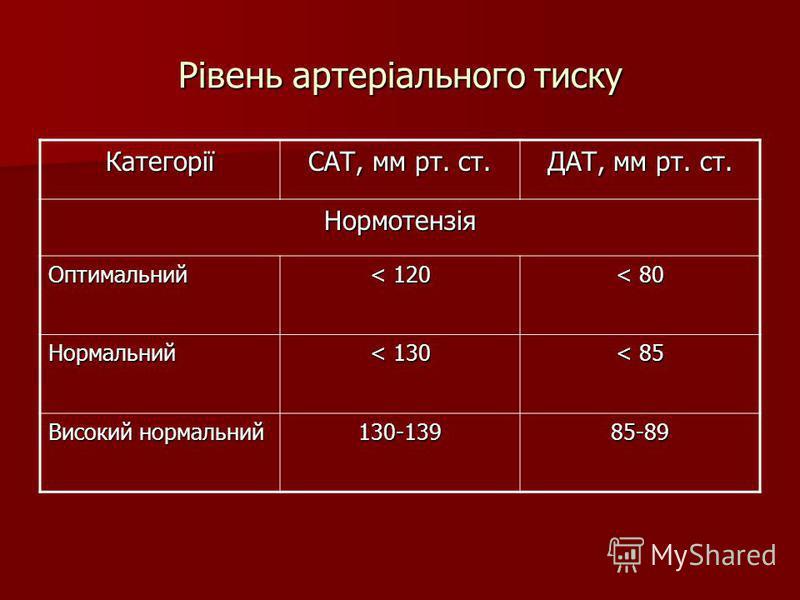 Рівень артеріального тиску Категорії САТ, мм рт. ст. ДАТ, мм рт. ст. Нормотензія Оптимальний < 120 < 80 Нормальний < 130 < 85 Високий нормальний 130-13985-89