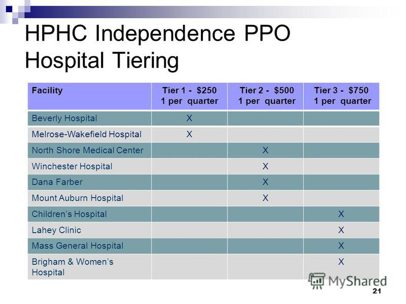 21 HPHC Independence PPO Hospital Tiering FacilityTier 1 - $250 1 per quarter Tier 2 - $500 1 per quarter Tier 3 - $750 1 per quarter Beverly HospitalX Melrose-Wakefield HospitalX North Shore Medical CenterX Winchester HospitalX Dana FarberX Mount Au