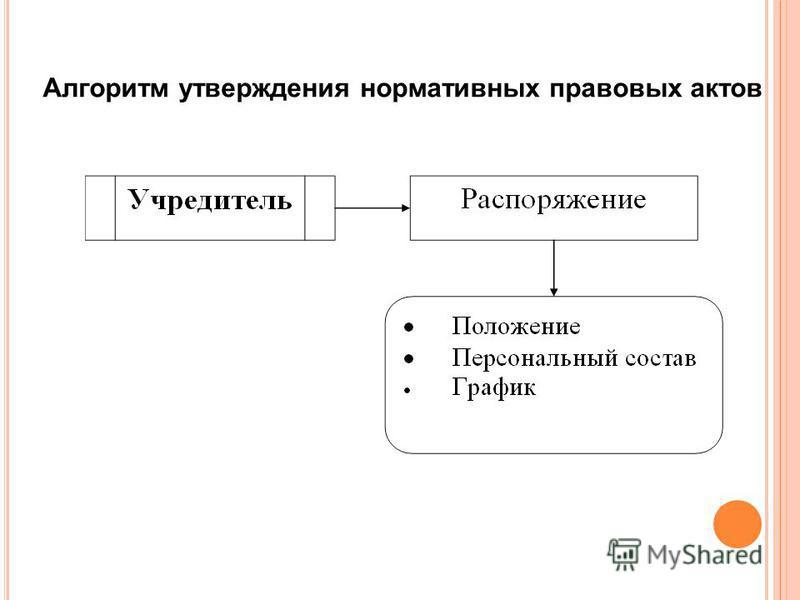 Алгоритм утверждения нормативных правовых актов