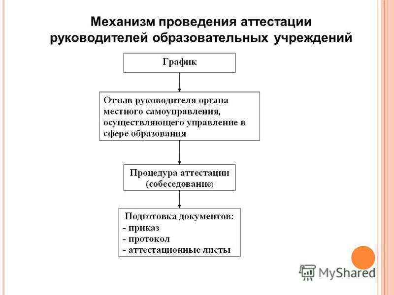 Механизм проведения аттестации руководителей образовательных учреждений