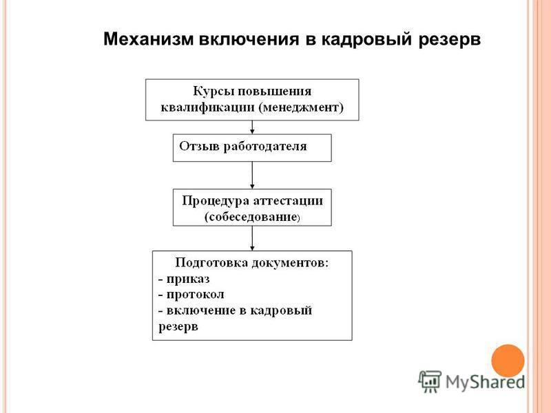 Механизм включения в кадровый резерв
