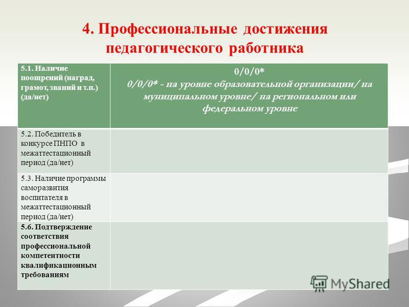 4. Профессиональные достижения педагогического работника 5.1. Наличие поощрений (наград, грамот, званий и т.п.) (да/нет) 0/0/0* 0/0/0* - на уровне образовательной организации/ на муниципальном уровне/ на региональном или федеральном уровне 5.2. Побед