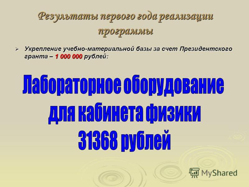 Результаты первого года реализации программы Укрепление учебно-материальной базы за счет Президентского гранта – 1 000 000 рублей: Укрепление учебно-материальной базы за счет Президентского гранта – 1 000 000 рублей: