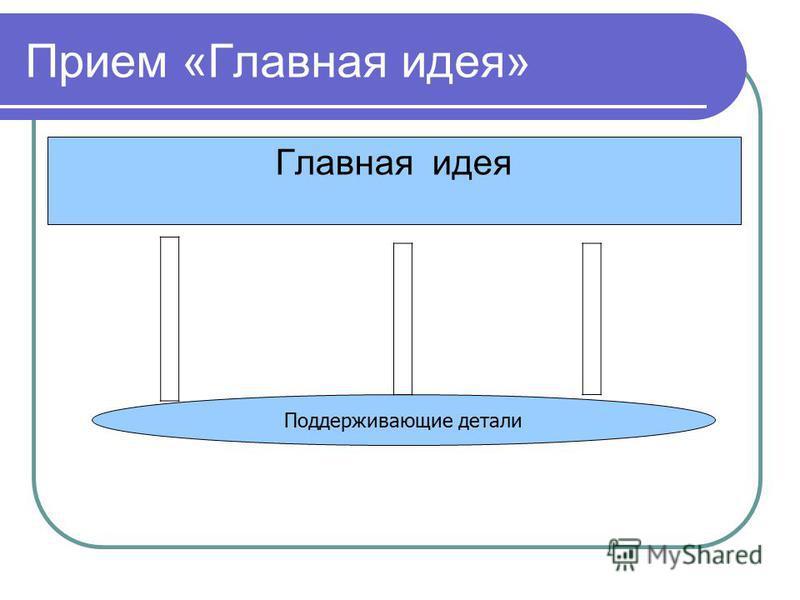 Прием «Главная идея» Главная идея Поддерживающие детали