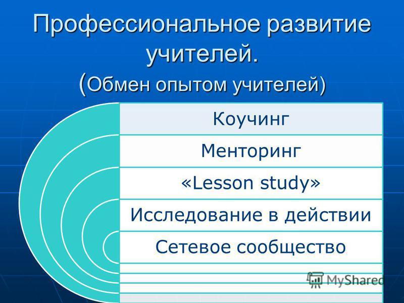 Профессиональное развитие учителей. ( Обмен опытом учителей) Коучинг Менторинг «Lesson study» Исследование в действии Сетевое сообщество