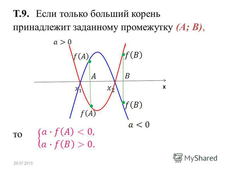 Т.9. Если только больший корень принадлежит заданному промежутку (A; B), то 29.07.2015 х