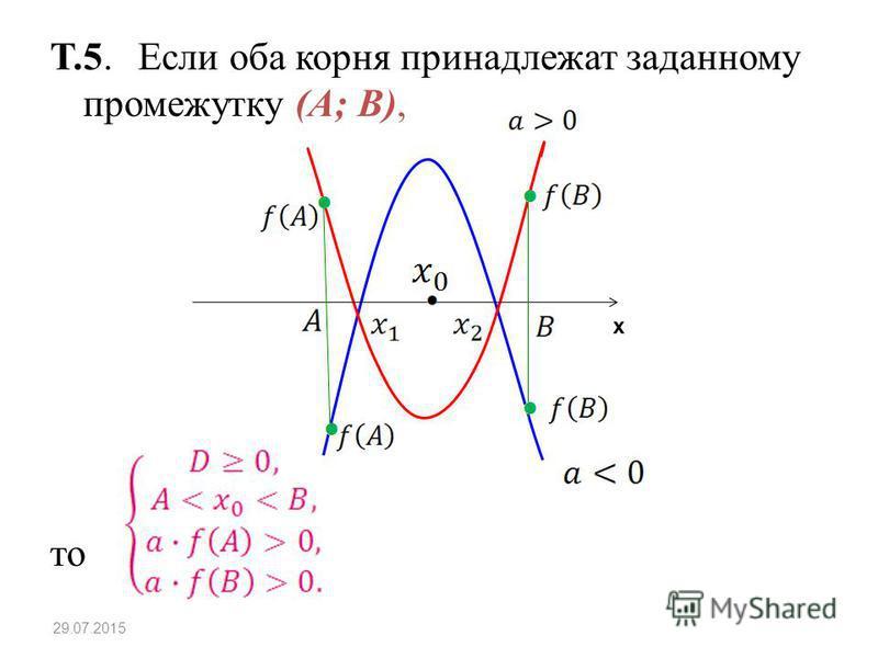 Т.5. Если оба корня принадлежат заданному промежутку (A; B), то 29.07.2015 х