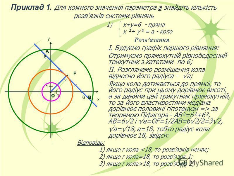 ... у 1) х+у=6 - пряма х ²+ у ² = а - коло Відповідь: 1) якщо r кола <18, то розвязків немає; 2) якщо r кола=18, то розвязок 1; 3) якщо r кола>18, то розвязків 2;. 6 6 F О А В х 1 1 Приклад 1. Для кожного значення параметра а знайдіть кількість розвя