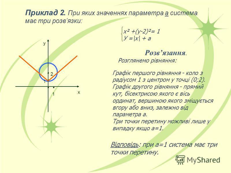 Приклад 2. При яких значеннях параметра а система має три розвязки: х² +(у-2)²= 1 У =\х\ + а Розвязання. Розглянемо рівняння: Графік першого рівняння - коло з радіусом 1 з центром у точці (0;2). Графік другого рівняння - прямий кут, бісектрисою якого