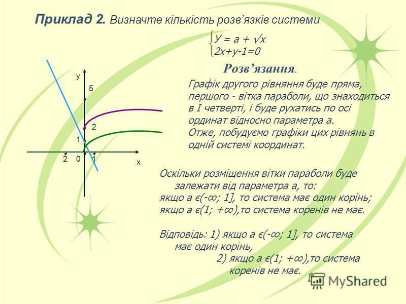 У = а + х 2х+у-1=0 Розвязання. Графік другого рівняння буде пряма, першого - вітка параболи, що знаходиться в І четверті, і буде рухатись по осі ординат відносно параметра а. Отже, побудуємо графіки цих рівнянь в одній системі координат. Оскільки роз