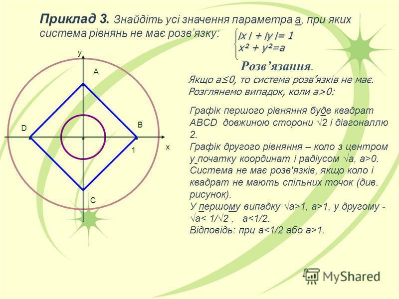 Приклад 3. Знайдіть усі значення параметра а, при яких система рівнянь не має розвязку:..... B ׀х ׀+ ׀у ׀= 1 ׀х ׀ + ׀у ׀= 1 х² + у²а х² + у²=а Розвязання. Якщо а0, то система розвязків не має. Розглянемо випадок, коли а>0: Графік першого рівняння буд