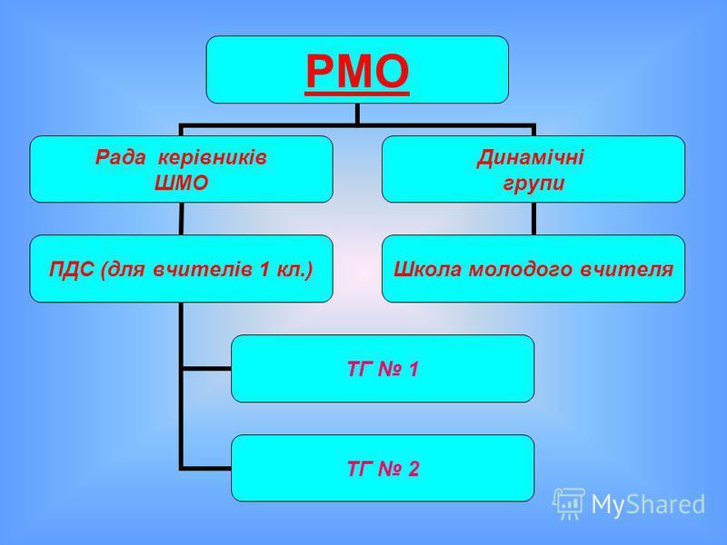 РМО Рада керівників ШМО ПДС (для вчителів 1 кл.) ТГ 1 ТГ 2 Динамічні групи Школа молодого вчителя