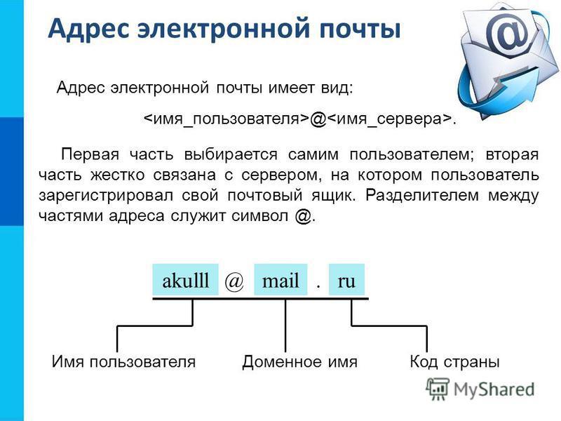 @. akulll@mail.ru Имя пользователя Доменное имя Код страны Адрес электронной почты Адрес электронной почты имеет вид: Первая часть выбирается самим пользователем; вторая часть жестко связана с сервером, на котором пользователь зарегистрировал свой по