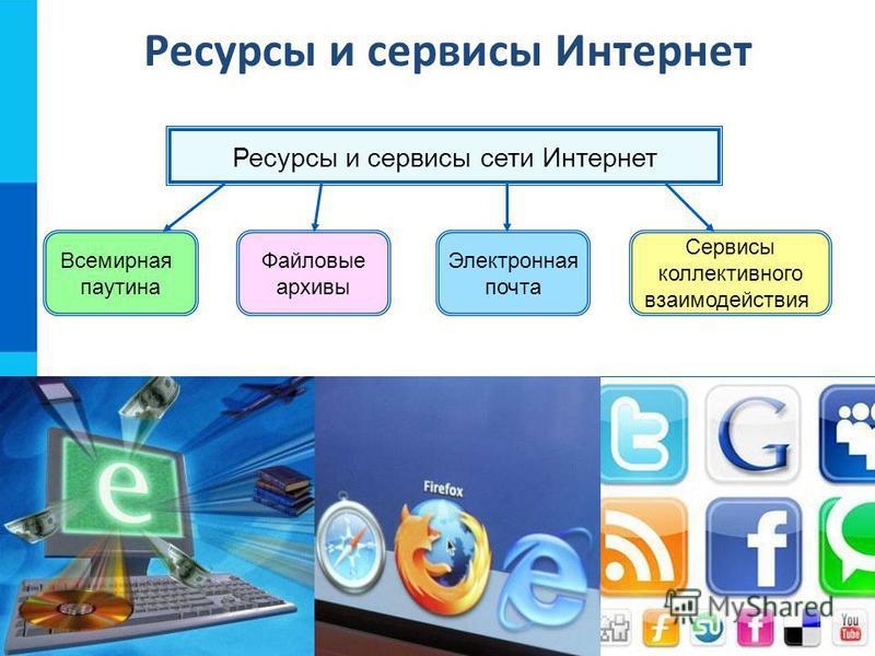 Ресурсы и сервисы сети Интернет Всемирная паутина Файловые архивы Электронная почта Сервисы коллективного взаимодействия Ресурсы и сервисы Интернет