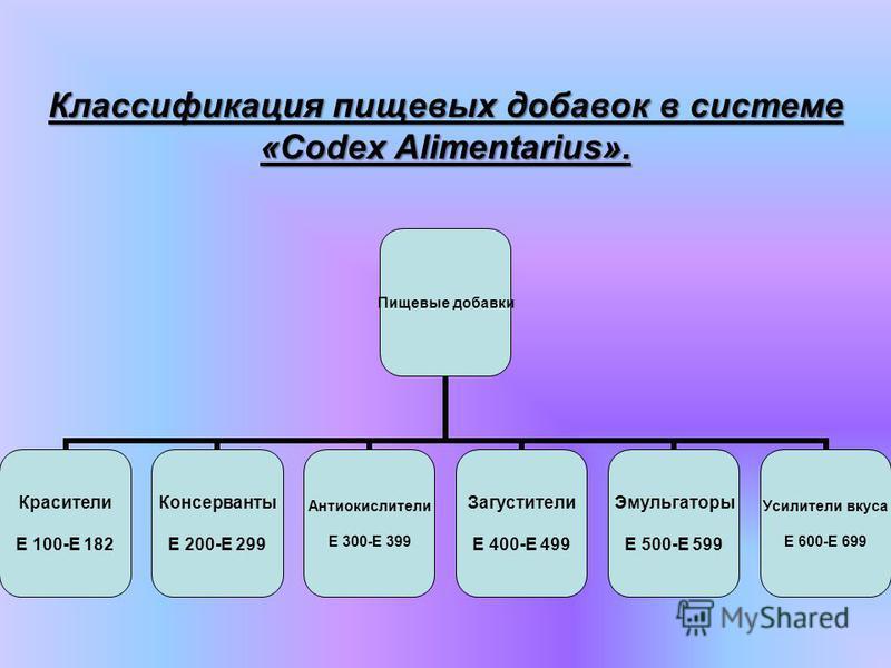 Пищевые добавки - это разрешенные Министерством здравоохранения Российской Федерации химические вещества и природные соединения. Сами по себе обычно их не употребляют как пищевой продукт или обычный компонент пищи, но которые преднамеренно добавляют