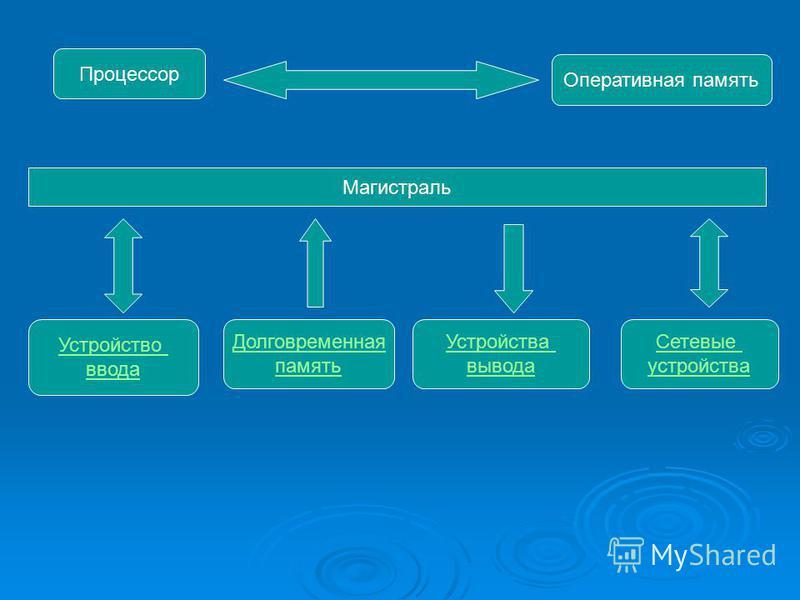Процессор Оперативная память Магистраль Устройство ввода Долговременная память Устройства вывода Сетевые устройства