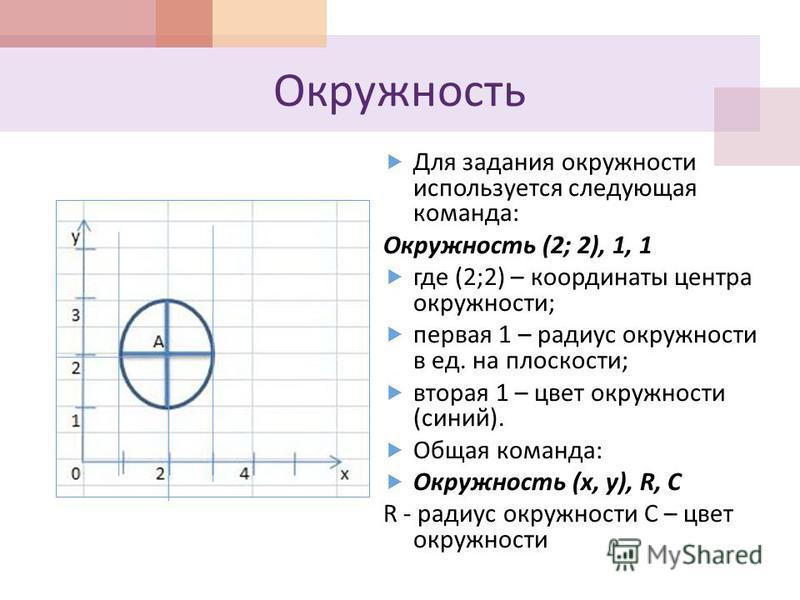 Окружность Для задания окружности используется следующая команда : Окружность (2; 2), 1, 1 где (2;2) – координаты центра окружности ; первая 1 – радиус окружности в ед. на плоскости ; вторая 1 – цвет окружности ( синий ). Общая команда : Окружность (
