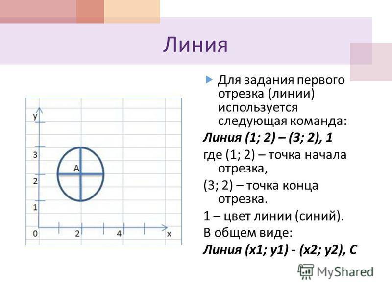Линия Для задания первого отрезка ( линии ) используется следующая команда : Линия (1; 2) – (3; 2), 1 где (1; 2) – точка начала отрезка, (3; 2) – точка конца отрезка. 1 – цвет линии ( синий ). В общем виде : Линия (x1; y1) - (x2; y2), C