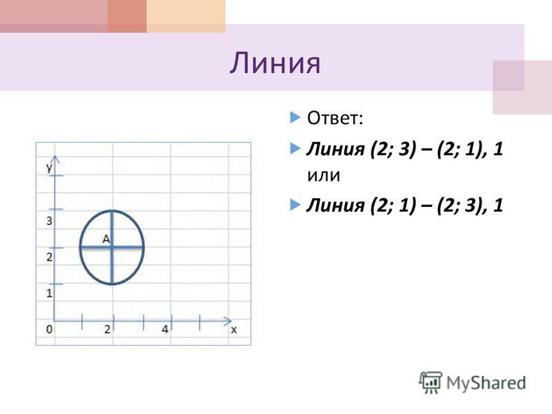 Линия Ответ : Линия (2; 3) – (2; 1), 1 или Линия (2; 1) – (2; 3), 1